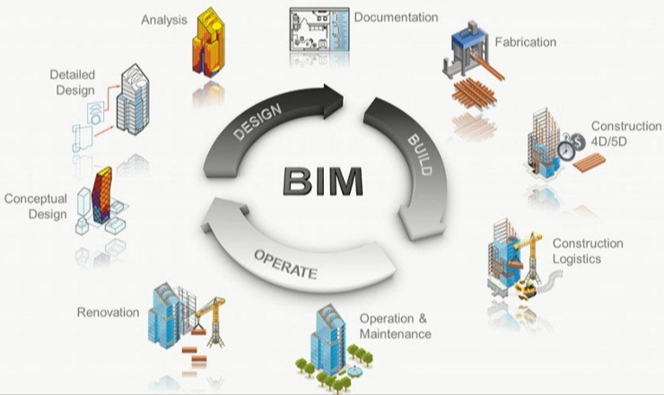 New to BIM? – Bexel Consulting